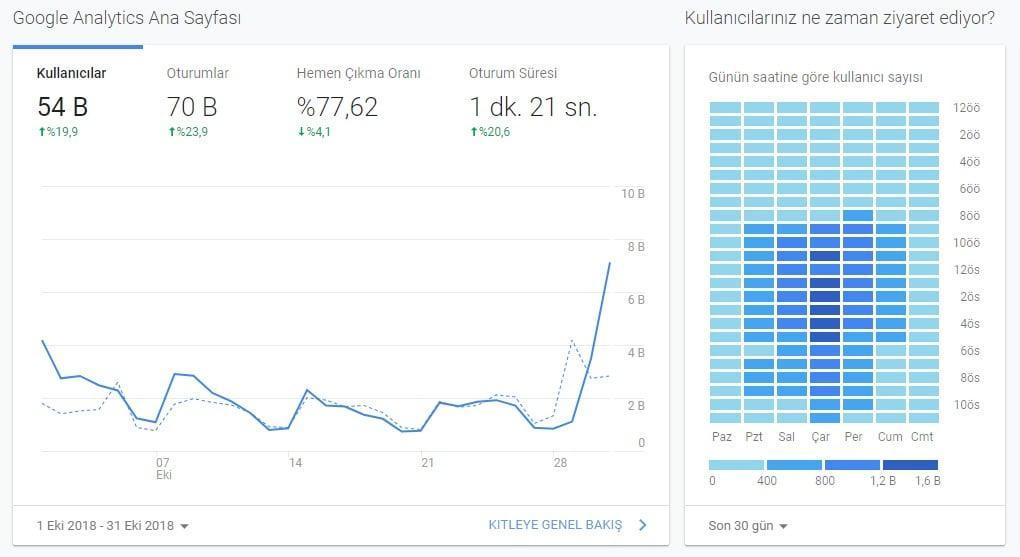 Google Analytics Trafik Göstergesi